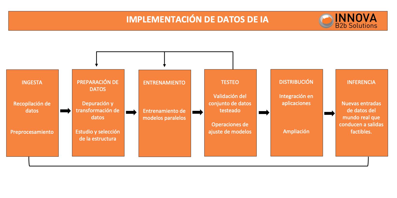 implementación de datos